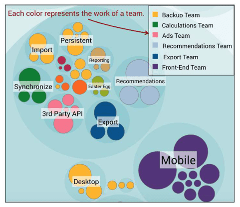 knowledge map per team