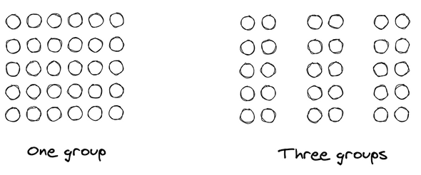 Dots next together, forming one group and the same dots with spaces in between to form three groups